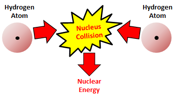 Superb Nuclear Fusion Happens When The Nucleus Of Two Atoms Fuse Together.