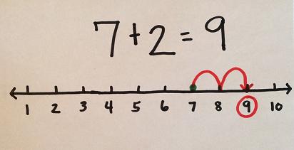 number line add