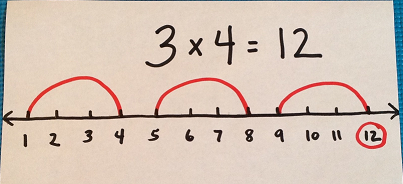 number line multiply