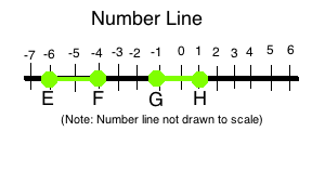 Number scale.