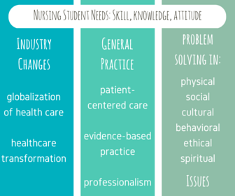 social issues in nursing