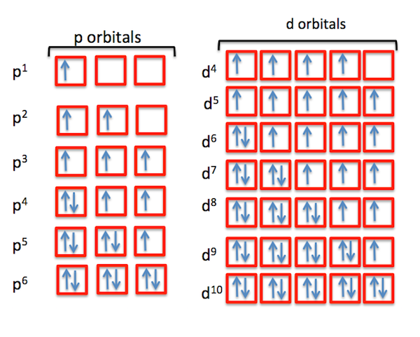 Occupying Orbitals