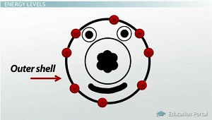 Covalent Bonding and Electron Shells: Definitions ...
