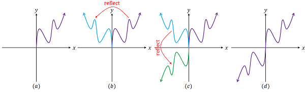 how to tell a function is odd