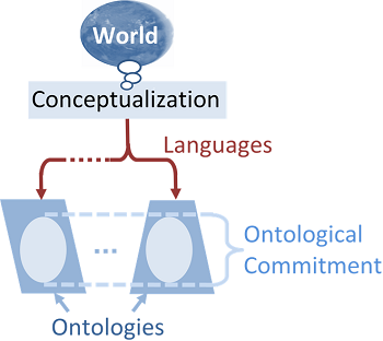 Ontological Committments