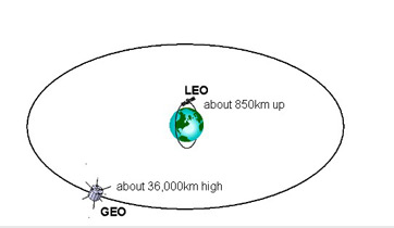 Comparison of low Earth orbit and geostationary orbit.