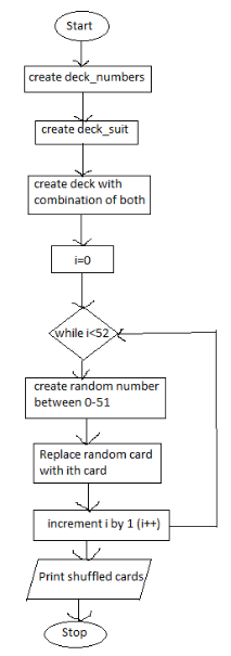 1  Create a flowchart and pseudocode for this program in a Word