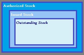outstanding stock definition formula study com