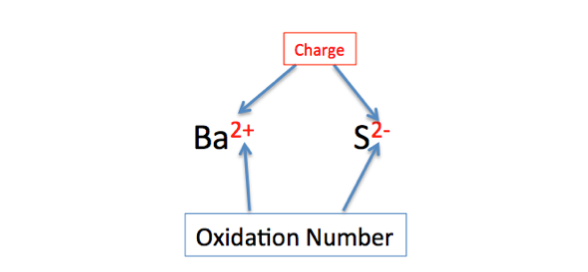 Oxidation Number Definition Rules Exles Video Lesson. Oxidation Number Rule 2 Exle. Worksheet. 20 2 Oxidation Numbers Worksheet Answers At Clickcart.co