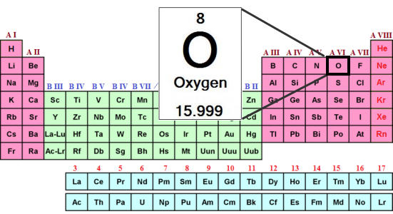 Periodic table oxygen symbol urtaz Images