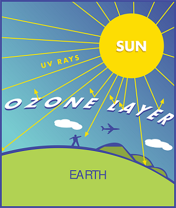 ozone layer lesson for kids definition facts video lesson  ozone layer
