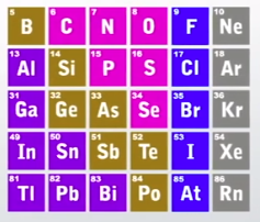 P block elements on the periodic table properties overview close up of p block in periodic table urtaz Image collections