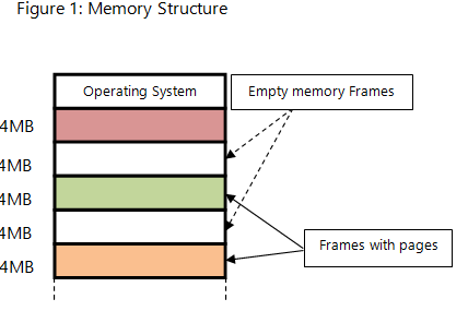Paged Memory Allocation: Definition, Purpose & Structure