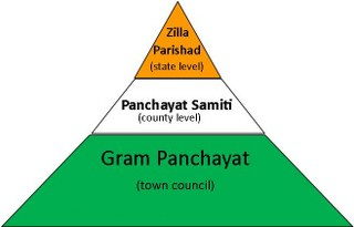 essay on gram panchayat