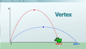 parabolic shapes in the real world