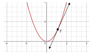 A parabola with a tangent line through point