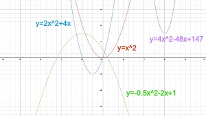 parabola family of functions