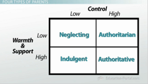 impact of parenting styles on different styles of learners video  parenting styles chart
