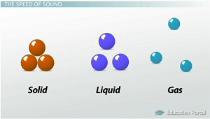 Particles in Different Matter