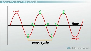 Parts of Wave Diagram