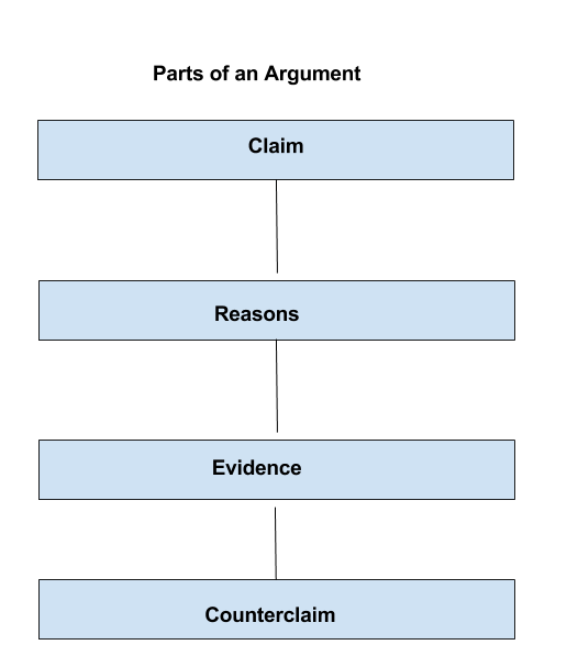 Parts of an Argument: Claim, Reasons, Evidence, and Counterclaim
