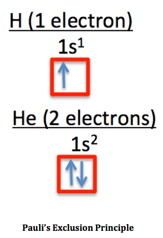 Ground State Electron Configuration Definition Example Video