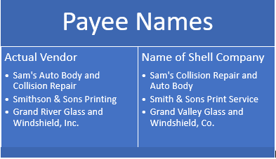 Payee and Shell Company Names