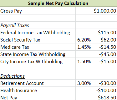 Lesson Summary The Payroll Tax