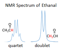 How To Read Nmr Spectra Of Organic Compounds Study Com