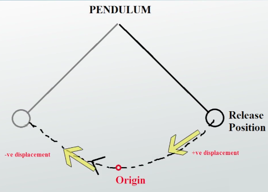 pendulum diagram