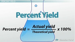 Percent Yield Equation