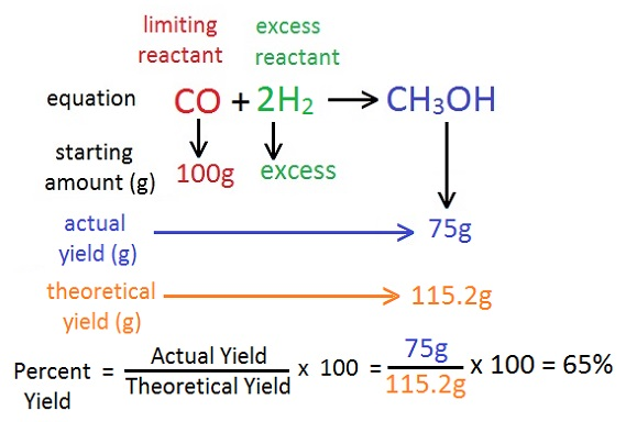how to get percentage yield of an entire reaction