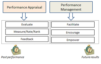 the difference between performance management and 8 performance management and appraisal learning outcomes after studying this chapter you should be able to: 81 discuss the difference between performance management and performance appraisal.