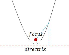 parabola and focus essay The parabola is defined as the locus of a point which moves so that it is always  the same distance from a fixed point (called the focus) and a.
