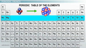 Electronegativity trends among groups and periods of the periodic period electronegativities urtaz