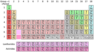 Common elements lesson for kids names symbols study periodic table urtaz Image collections