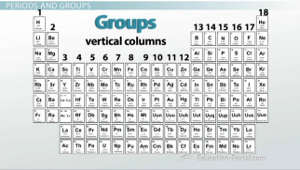 periodic table groups - Periodic Table Group Names 3 12