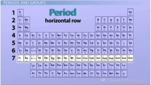 The periodic table properties of groups and periods video periodic table periods urtaz Image collections