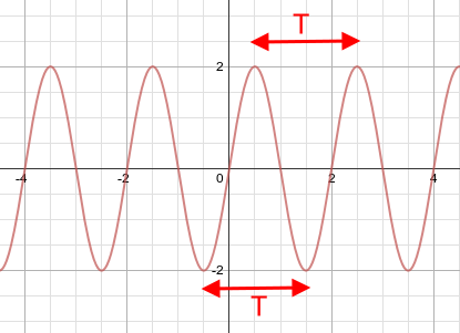 Oscillation: Definition, Theory & Equation   Study com