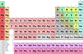 What is thorium element facts characteristics study periodic table urtaz Gallery
