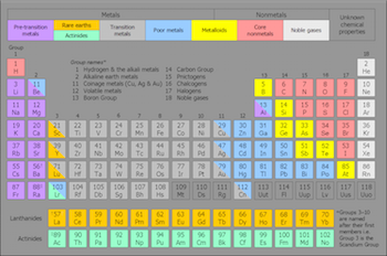What is a binary acid video lesson transcript study diagram 1 periodic table with nonmetals shown in pink to the right urtaz Gallery