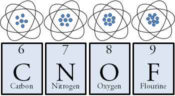 Notice that the number of protons in each atom increases as the number on the chart also increases.