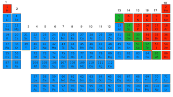 Element Square Periodic Table Periodic Table by Element Type