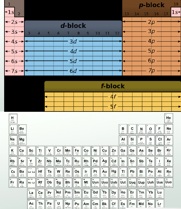 Print Electron Configurations In Atomic Energy Levels Worksheet