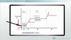 phase change: evaporation, condensation, freezing, melting, sublimation &  deposition - video & lesson transcript | study com