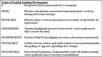 The relationship between decoding encoding in phonics video as the child is exposed more to print and reading decoding his grasp of the patterns and rules of writing or encoding grow teachers use the childs ibookread PDF