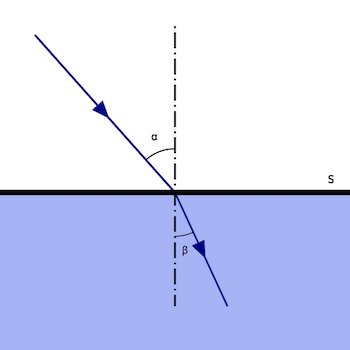 What Is Refraction Definition Causes Examples Video Lesson