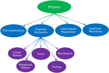 law of conservation of energy physics equation