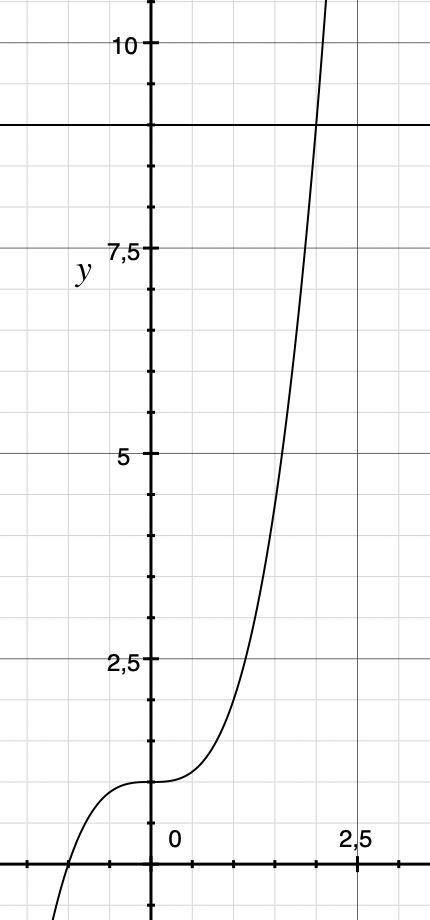 The Region Enclosed By The Graph Y X3 1 Y 9 And The Y Axis