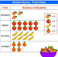 What is a Picture Graph? - Definition & Examples - Video & Lesson ...